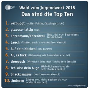 Die Top 10 Jugendwörter des Jahres 2018